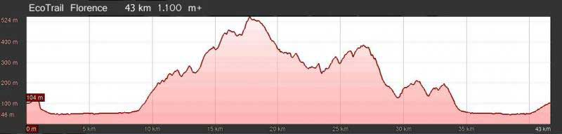 EcoTrail Florence 43 km altimetry