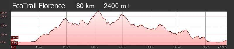 EcoTrail Florence 80 km altimetry